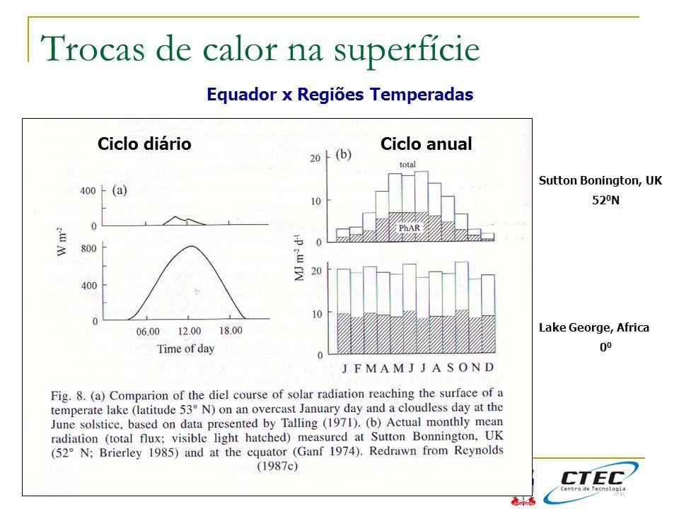 Trocas de calor na superfície