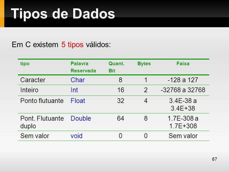 Tipos de Dados Em C existem 5 tipos válidos: Caracter Char 8 1