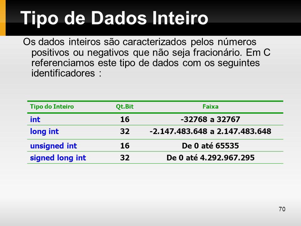 Tipo de Dados Inteiro