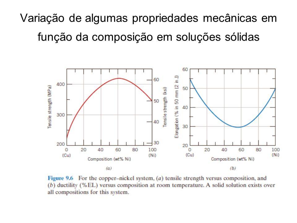 Variação de algumas propriedades mecânicas em função da composição em soluções sólidas