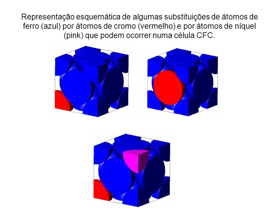 Representação esquemática de algumas substituições de átomos de ferro (azul) por átomos de cromo (vermelho) e por átomos de níquel (pink) que podem ocorrer numa célula CFC.