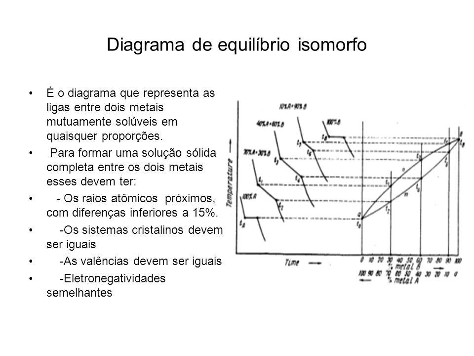 Diagrama de equilíbrio isomorfo
