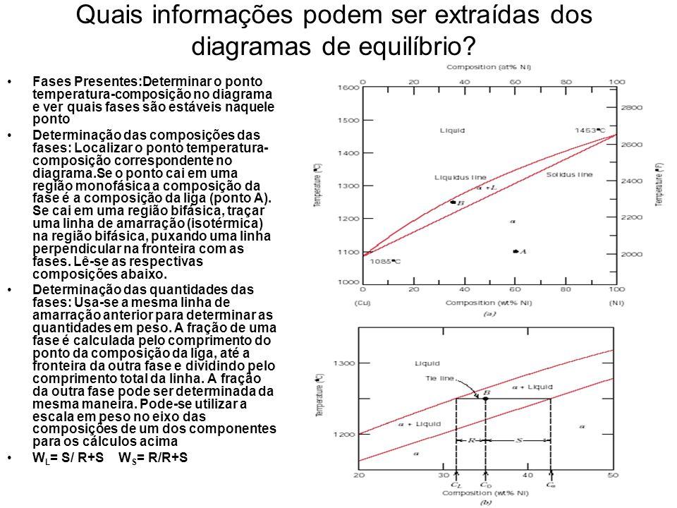 Quais informações podem ser extraídas dos diagramas de equilíbrio