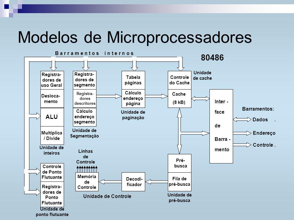 Modelos de Microprocessadores