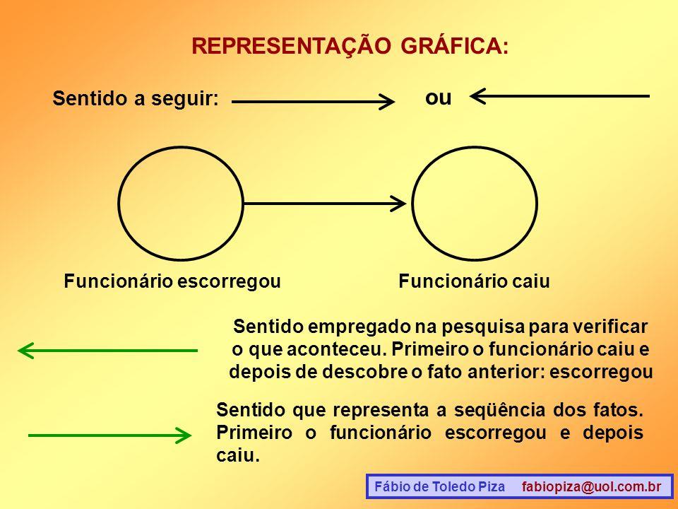 REPRESENTAÇÃO GRÁFICA: