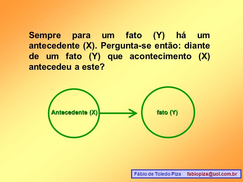 Sempre para um fato (Y) há um antecedente (X)