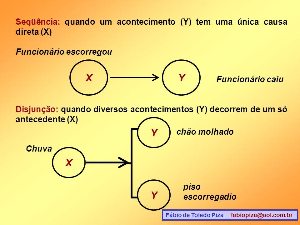 Seqüência: quando um acontecimento (Y) tem uma única causa direta (X)
