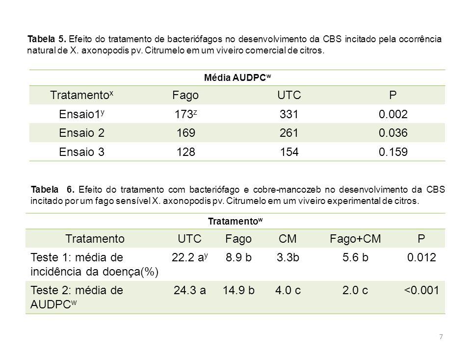 Teste 1: média de incidência da doença(%) 22.2 ay 8.9 b 3.3b 5.6 b