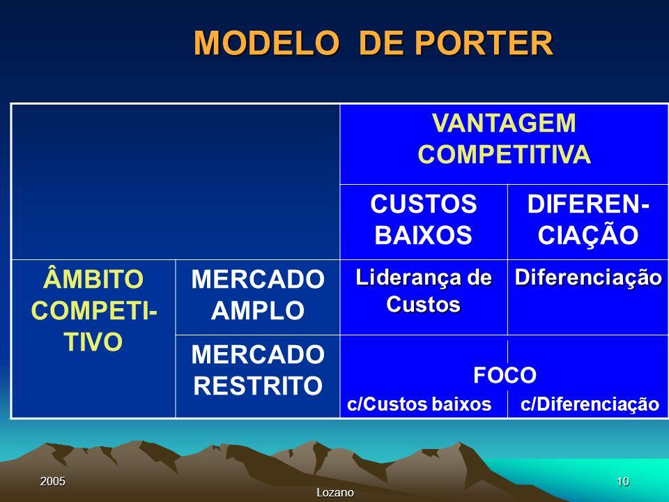 MODELO DE PORTER VANTAGEM COMPETITIVA CUSTOS BAIXOS DIFEREN-CIAÇÃO