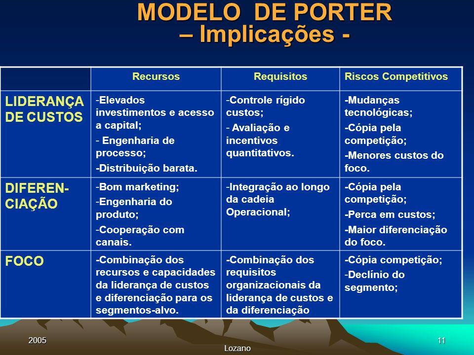 MODELO DE PORTER – Implicações -