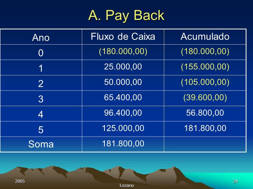 A. Pay Back Ano Fluxo de Caixa Acumulado 1 2 3 4 5 Soma (180.000,00)