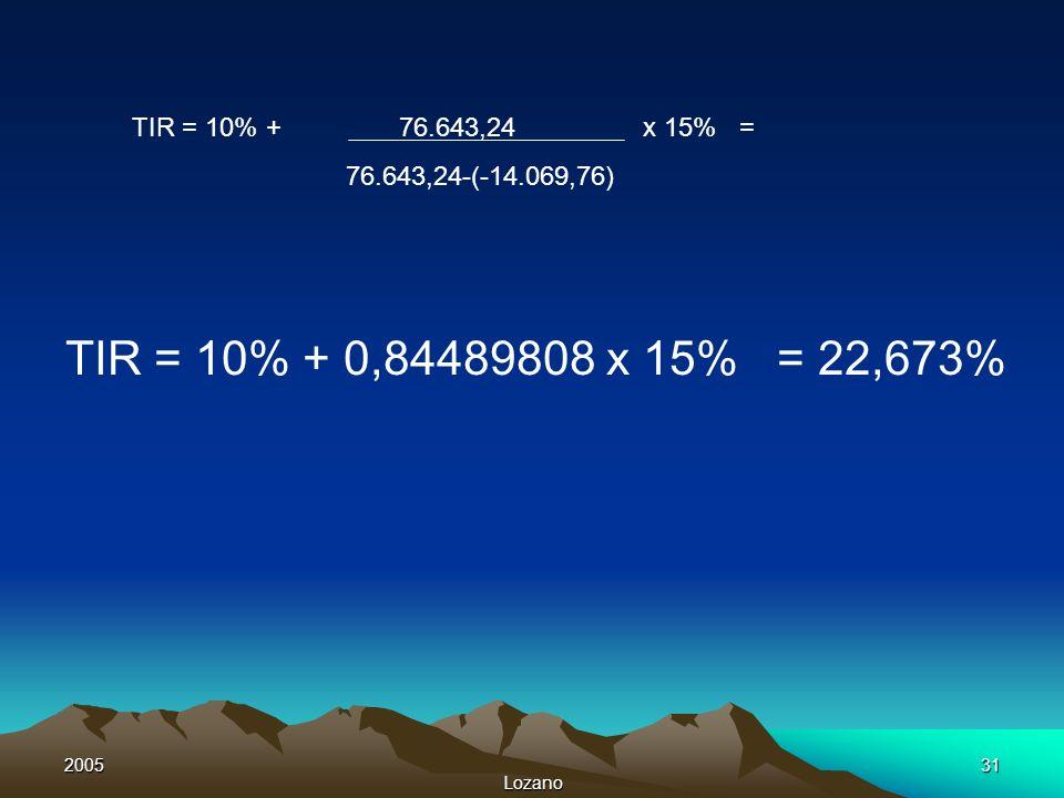 TIR = 10% + 76.643,24 x 15% = 76.643,24-(-14.069,76) TIR = 10% + 0,84489808 x 15% = 22,673%