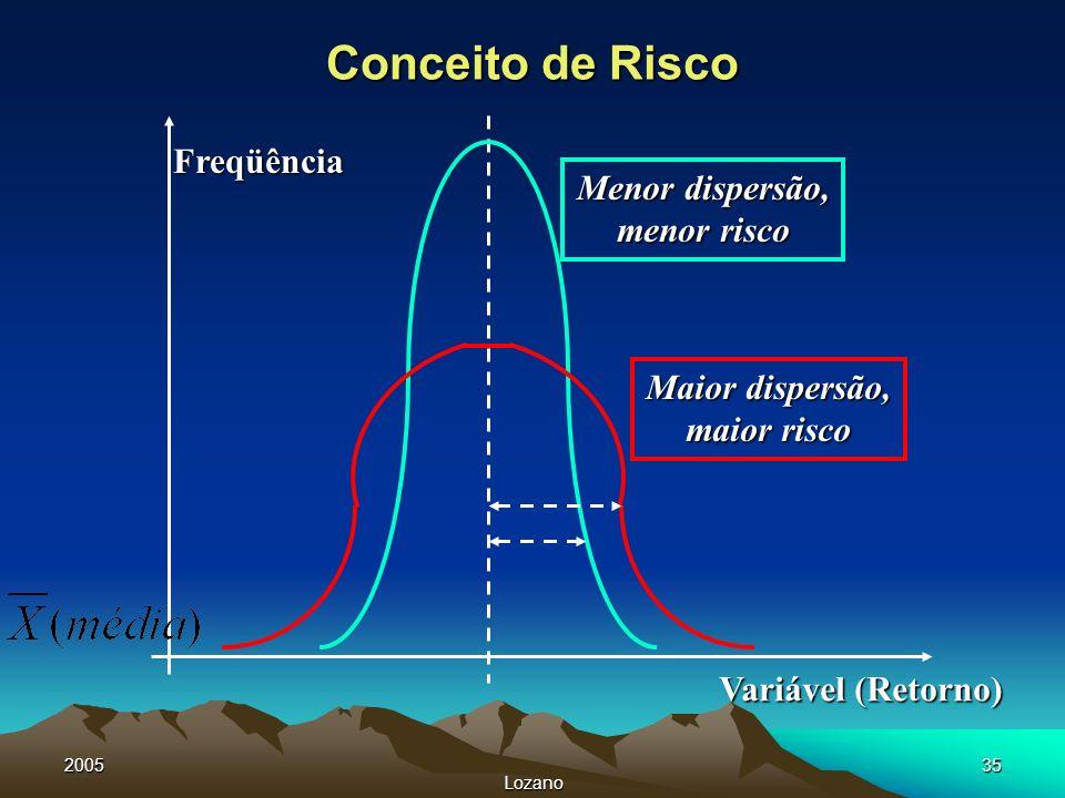 Conceito de Risco Freqüência Menor dispersão, menor risco