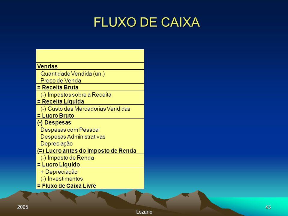 FLUXO DE CAIXA Vendas Quantidade Vendida (un.) Preço de Venda