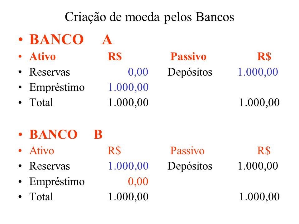 Criação de moeda pelos Bancos