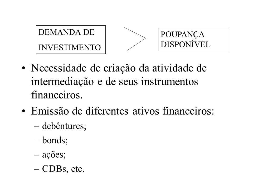 Emissão de diferentes ativos financeiros: