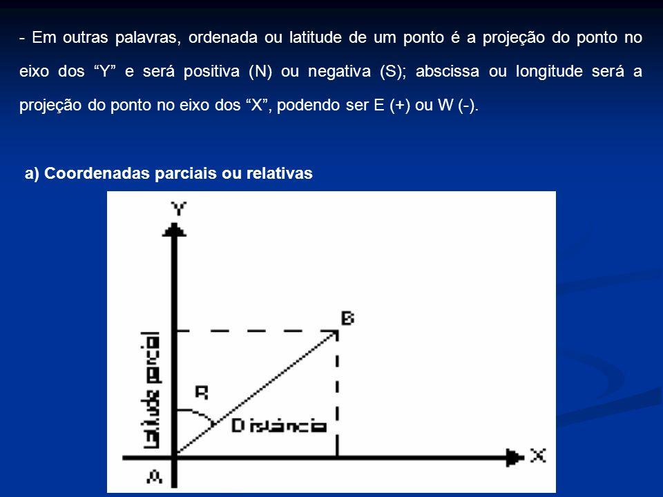 - Em outras palavras, ordenada ou latitude de um ponto é a projeção do ponto no eixo dos Y e será positiva (N) ou negativa (S); abscissa ou longitude será a projeção do ponto no eixo dos X , podendo ser E (+) ou W (-).