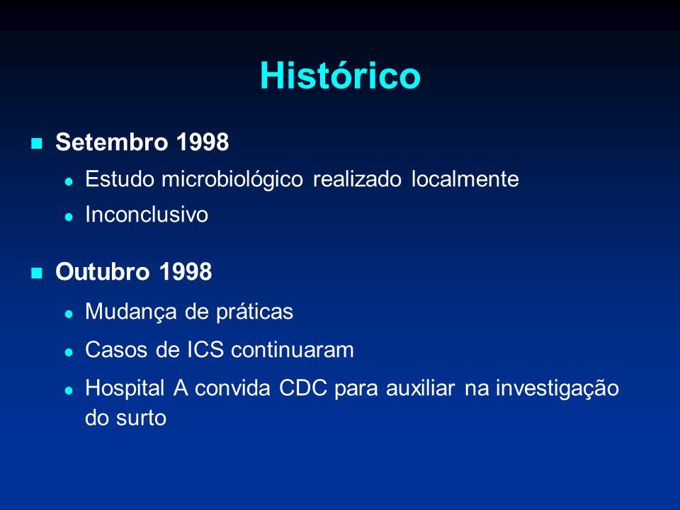 Histórico Setembro 1998 Outubro 1998