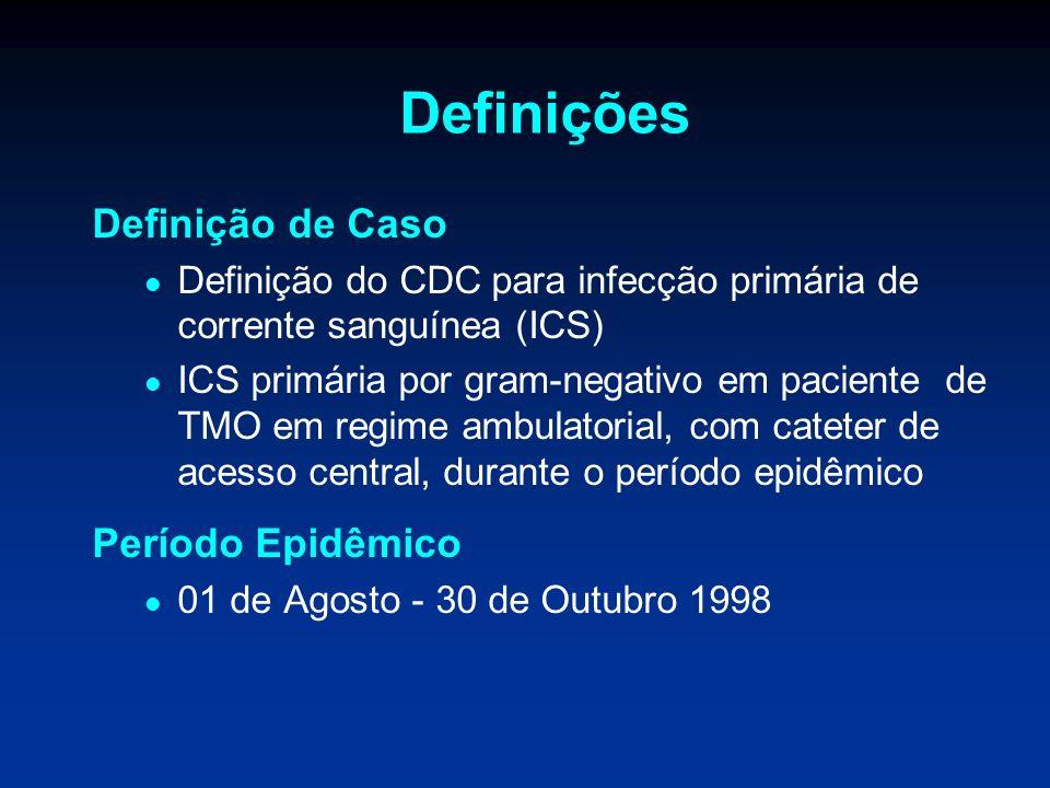 Definições Definição de Caso Período Epidêmico