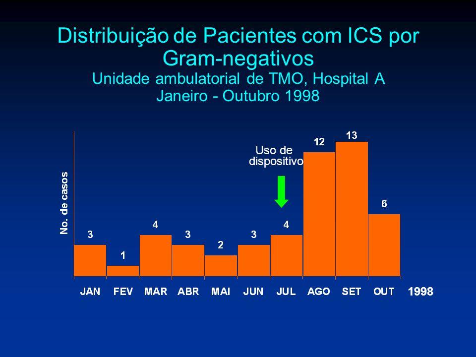 Distribuição de Pacientes com ICS por Gram-negativos Unidade ambulatorial de TMO, Hospital A Janeiro - Outubro 1998