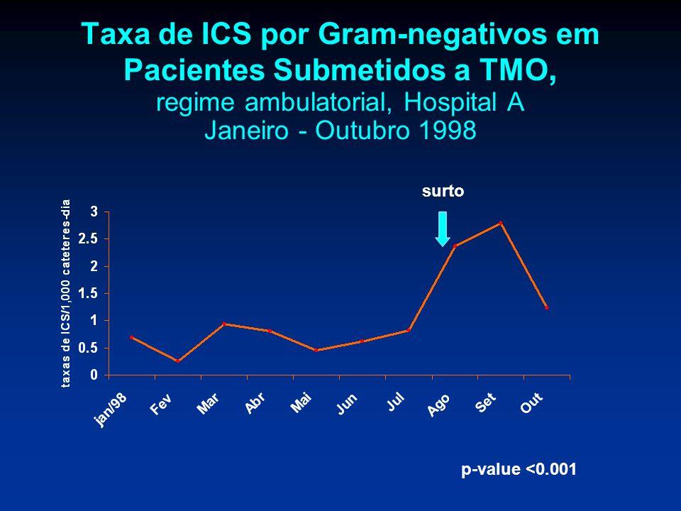 Taxa de ICS por Gram-negativos em Pacientes Submetidos a TMO, regime ambulatorial, Hospital A Janeiro - Outubro 1998