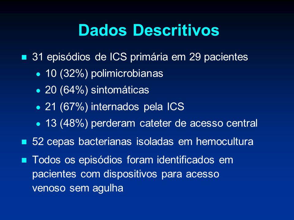 Dados Descritivos 31 episódios de ICS primária em 29 pacientes