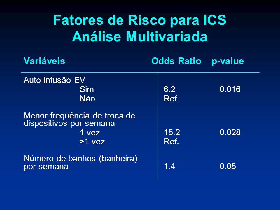 Fatores de Risco para ICS Análise Multivariada