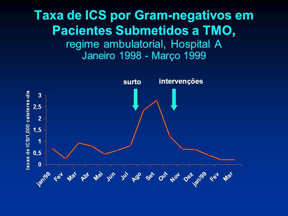 Taxa de ICS por Gram-negativos em Pacientes Submetidos a TMO, regime ambulatorial, Hospital A Janeiro 1998 - Março 1999