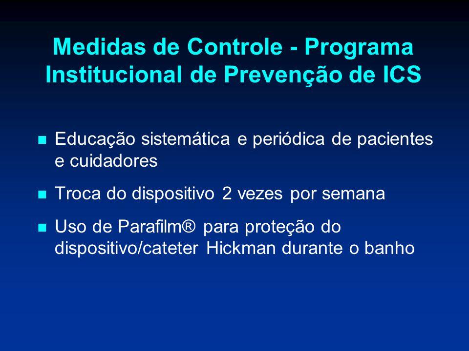 Medidas de Controle - Programa Institucional de Prevenção de ICS