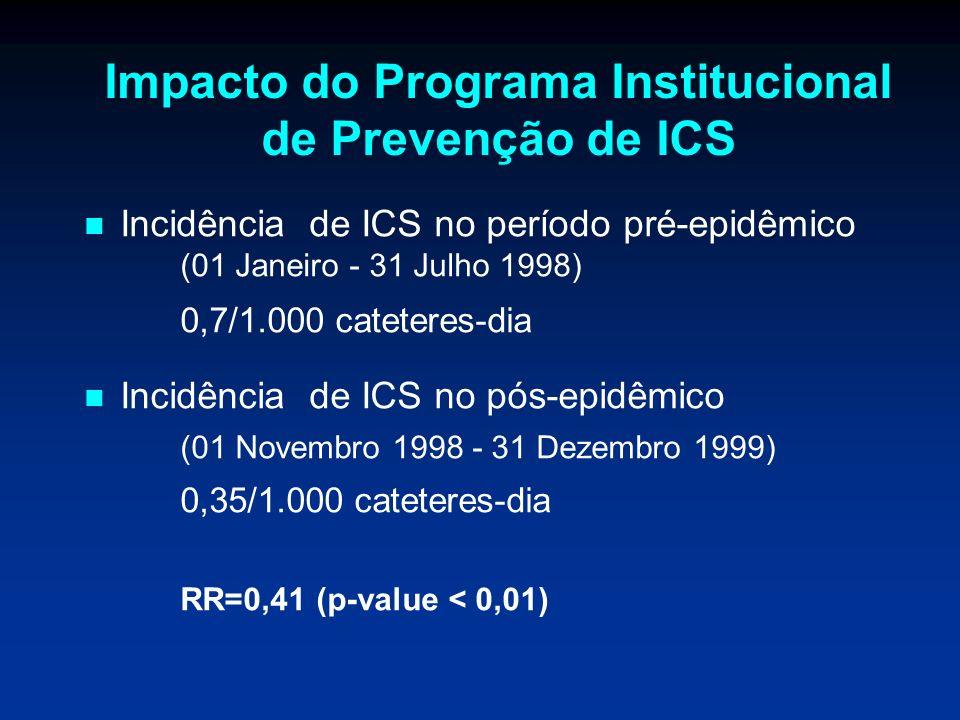 Impacto do Programa Institucional de Prevenção de ICS