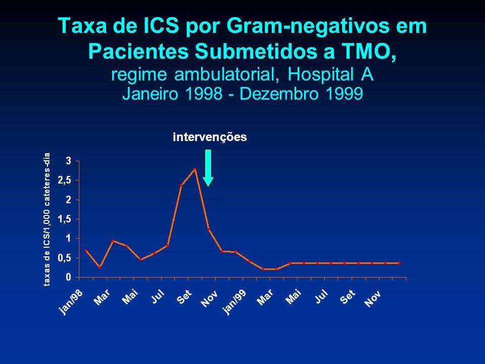Taxa de ICS por Gram-negativos em Pacientes Submetidos a TMO, regime ambulatorial, Hospital A Janeiro 1998 - Dezembro 1999