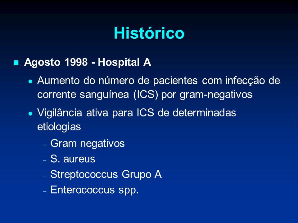 Histórico Agosto 1998 - Hospital A