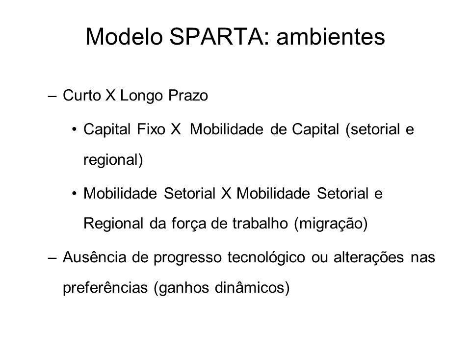 Modelo SPARTA: ambientes