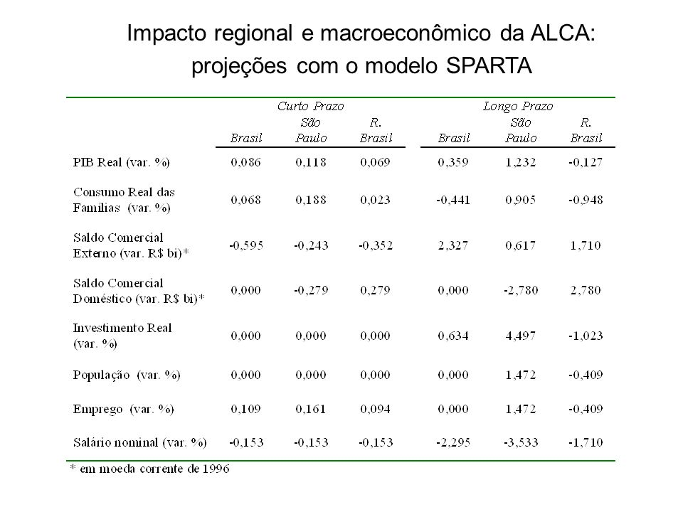 Impacto regional e macroeconômico da ALCA: