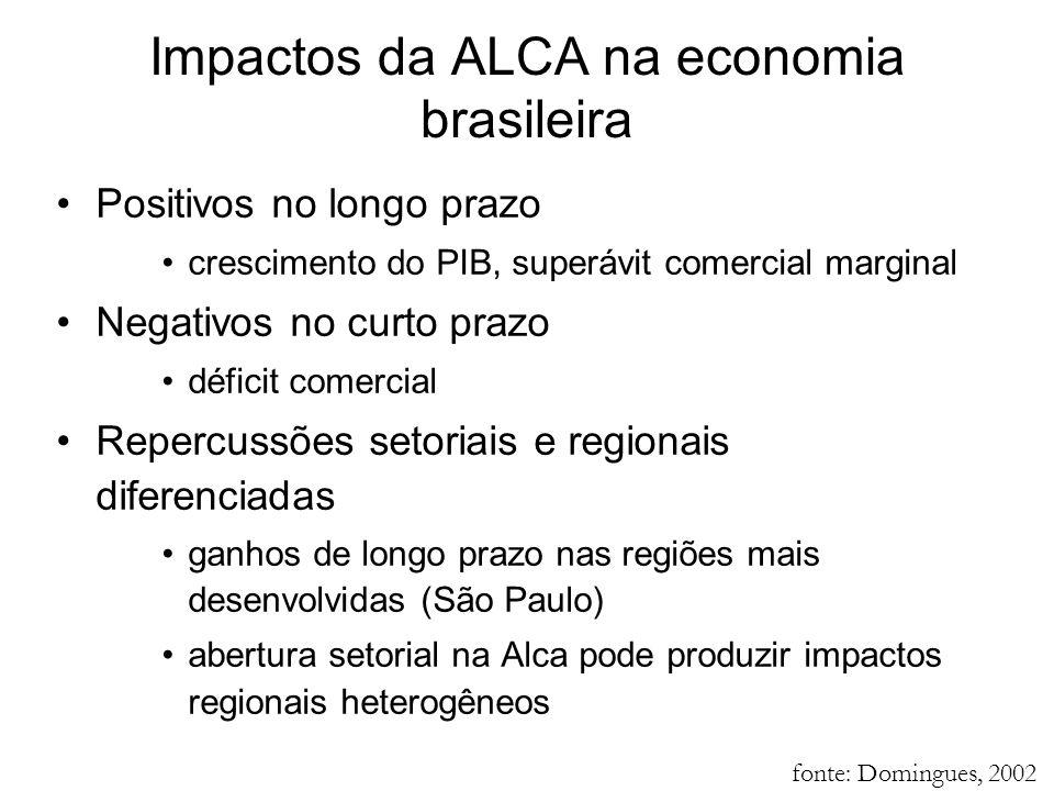 Impactos da ALCA na economia brasileira