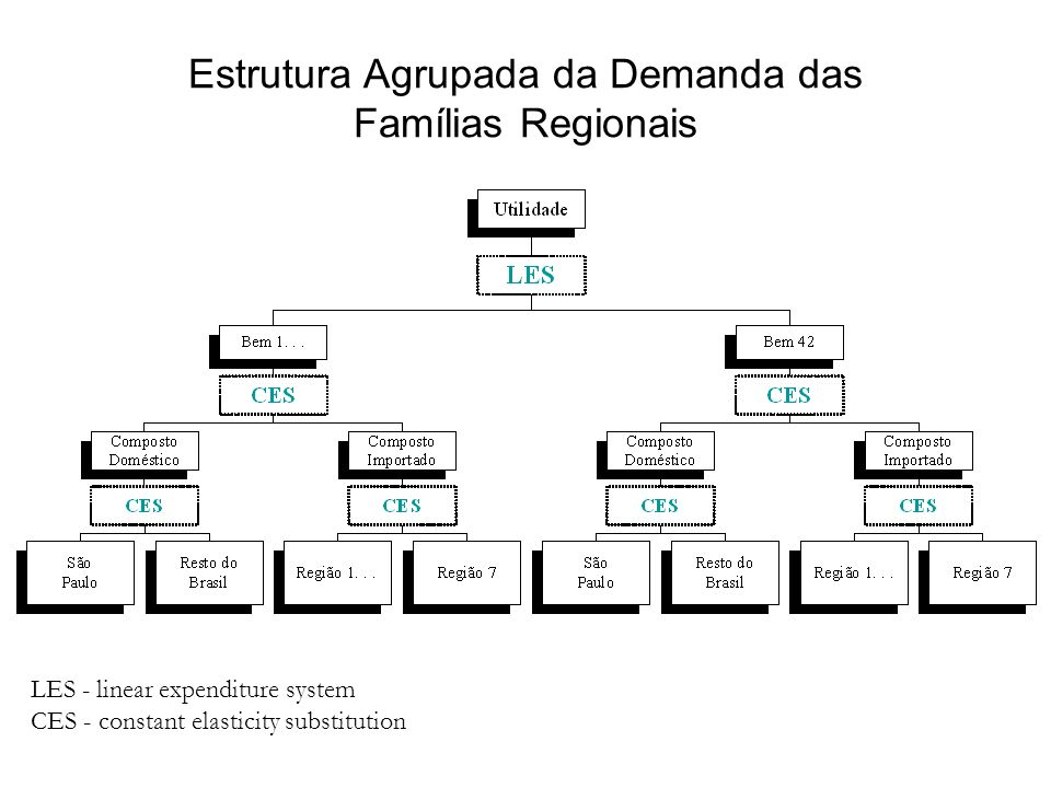 Estrutura Agrupada da Demanda das Famílias Regionais