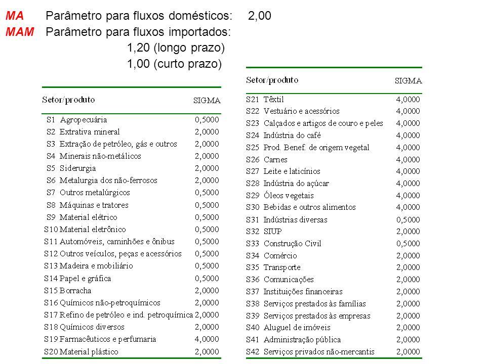 MA Parâmetro para fluxos domésticos: 2,00
