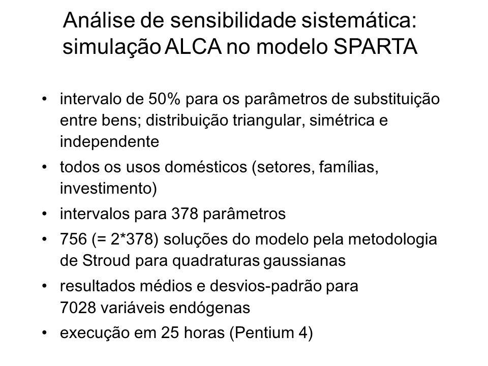 Análise de sensibilidade sistemática: simulação ALCA no modelo SPARTA