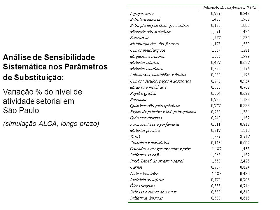 Análise de Sensibilidade Sistemática nos Parâmetros de Substituição: