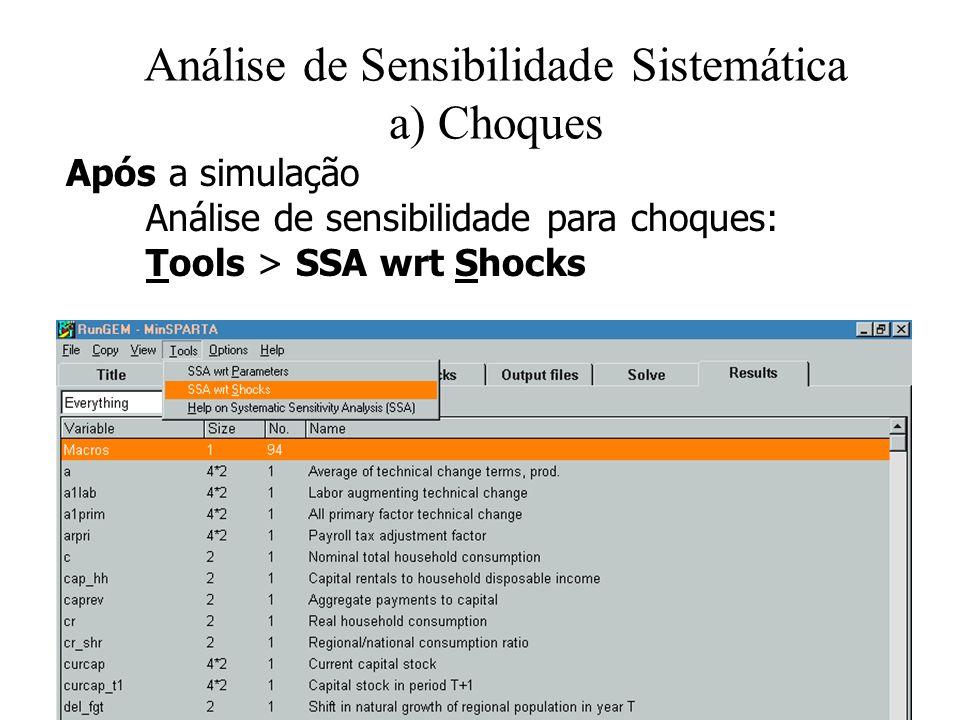 Análise de Sensibilidade Sistemática a) Choques