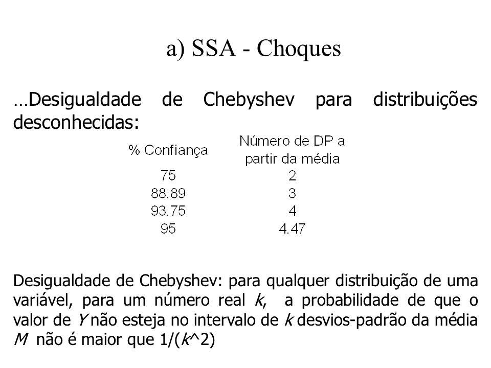 a) SSA - Choques …Desigualdade de Chebyshev para distribuições desconhecidas: