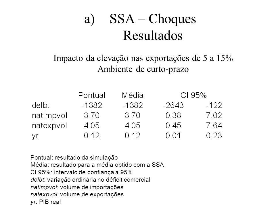 SSA – Choques Resultados