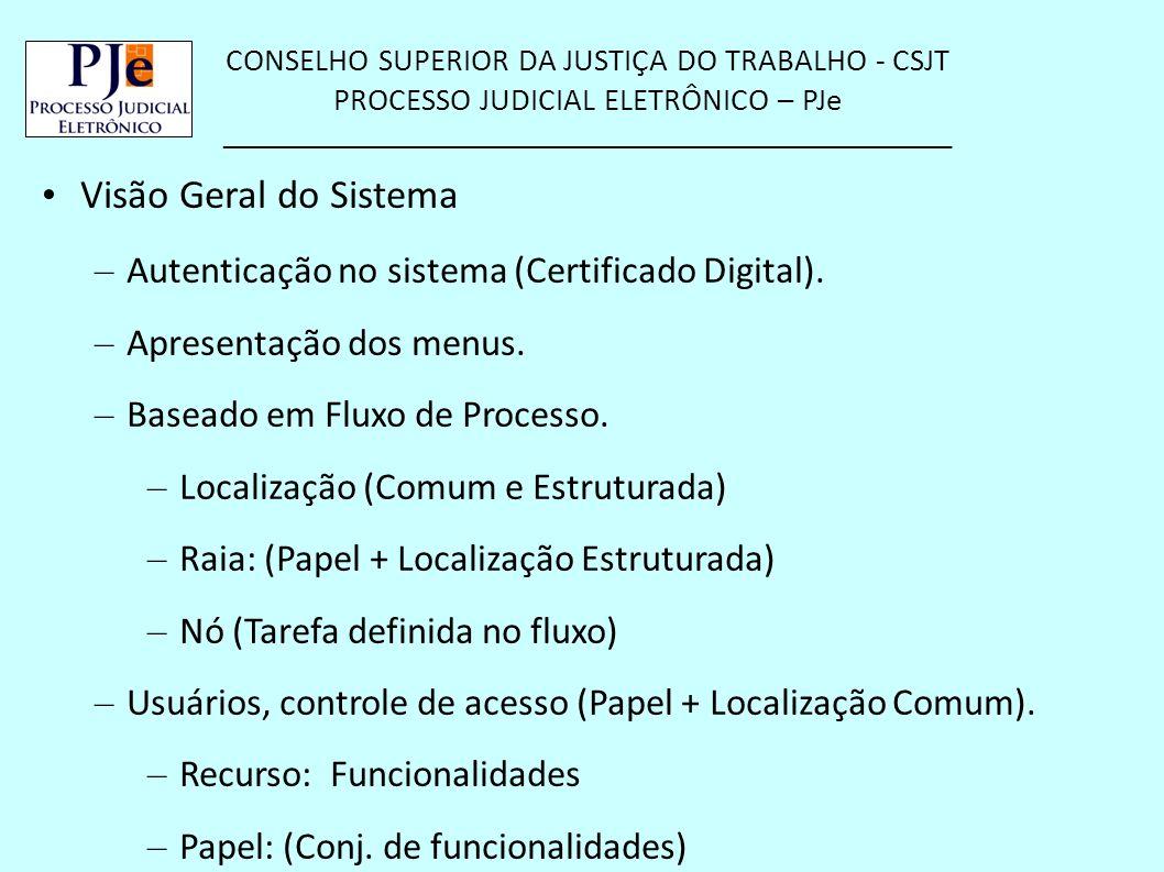 Visão Geral do Sistema Autenticação no sistema (Certificado Digital).