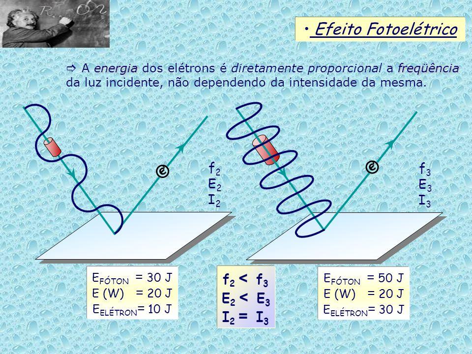 Efeito Fotoelétrico © © f2 f3 E2 E3 I2 I3 f2 < f3 E2 < E3