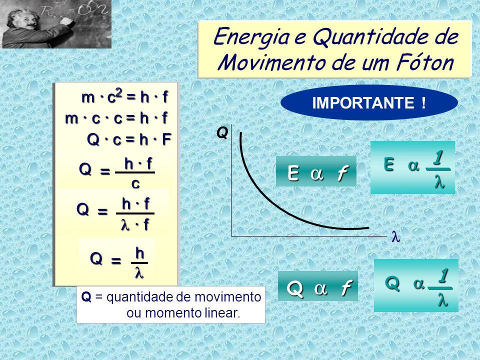 Energia e Quantidade de Movimento de um Fóton