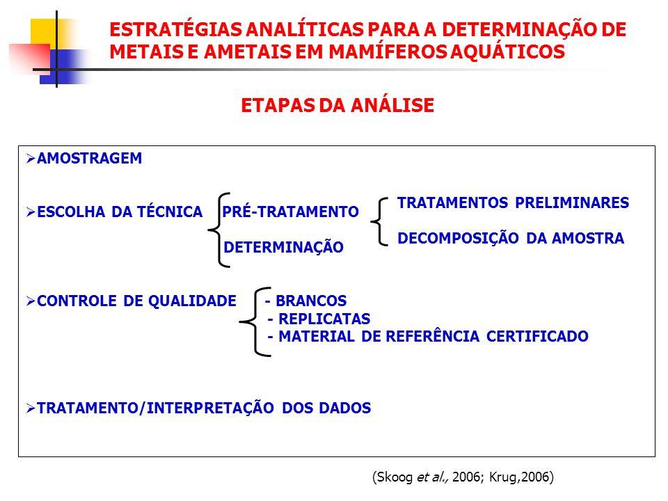 ESTRATÉGIAS ANALÍTICAS PARA A DETERMINAÇÃO DE METAIS E AMETAIS EM MAMÍFEROS AQUÁTICOS