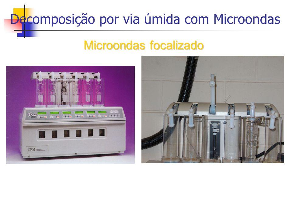 Decomposição por via úmida com Microondas