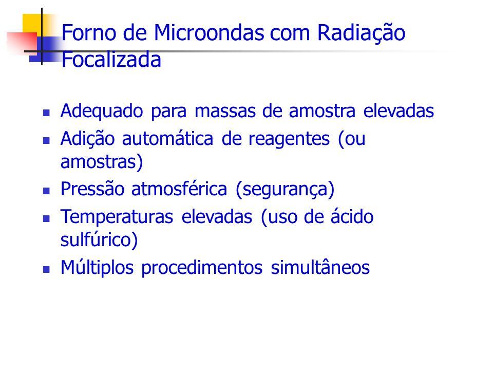 Forno de Microondas com Radiação Focalizada
