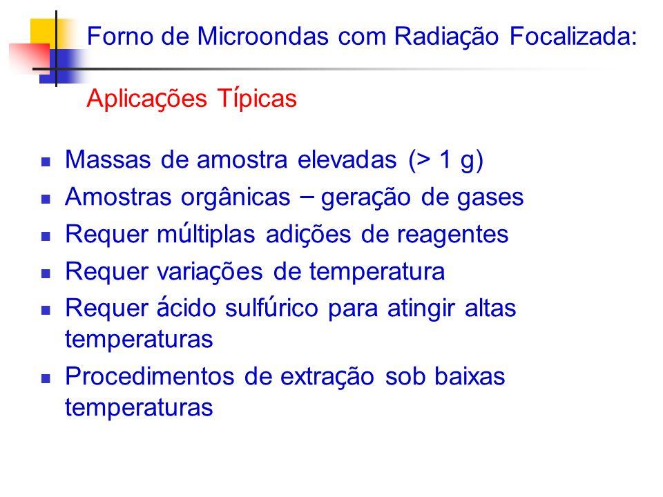 Forno de Microondas com Radiação Focalizada: Aplicações Típicas