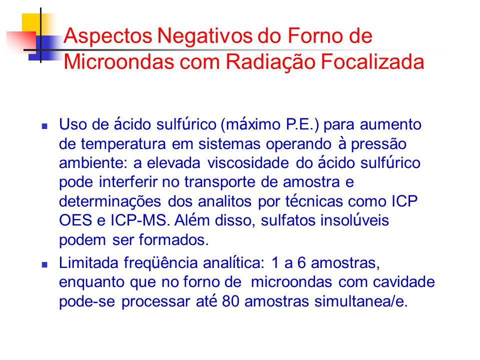 Aspectos Negativos do Forno de Microondas com Radiação Focalizada